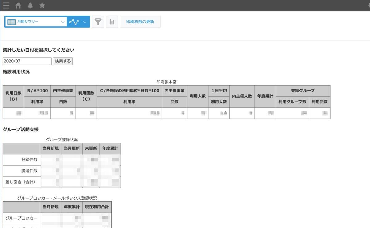 その月ごとの合計枚数や、使用した団体名の一覧(kintoneの管理画面)
