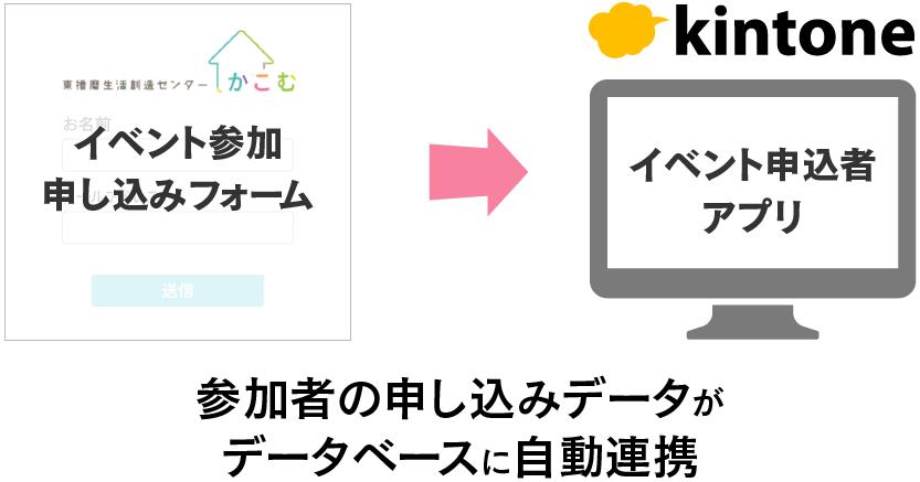 イベントの申し込みフォームの入力データが、kintoneの申し込み者管理のアプリに自動で格納される図