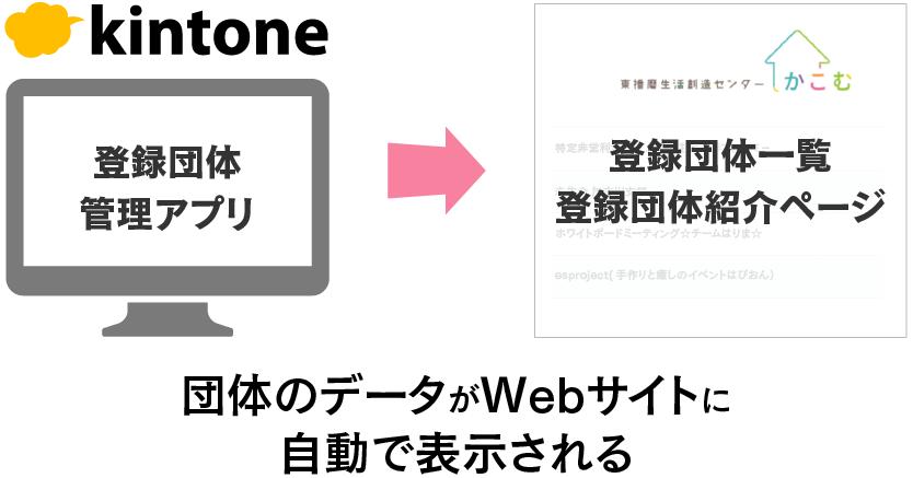 kintoneにスタッフが入力した登録団体の情報を「かこむ」のWebサイトに自動連携して載せるという仕組みの図